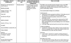 mepoluzimab benralizumab biologic severe asthma sydney